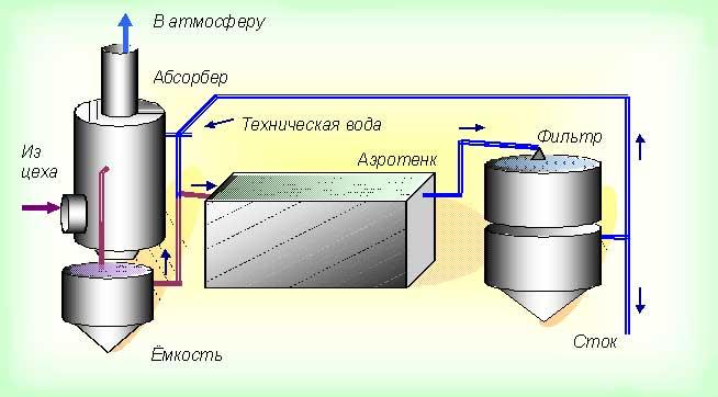 Схема участка очистки